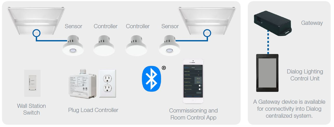 BluetoothControlEcosystem